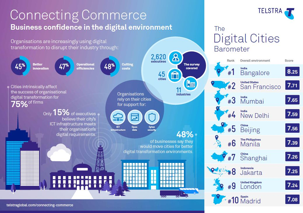 connecting commerce infographic